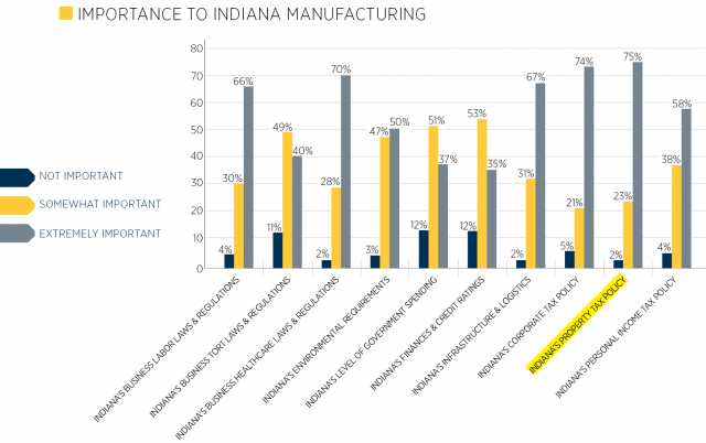 Indiana Manufacturing Survey - Property Tax