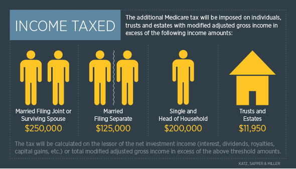 Aca medicare net investment income tax professional forex picks